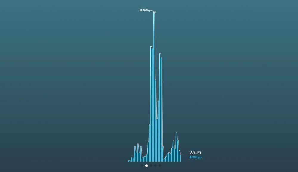 Speedify graph