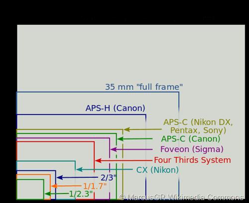 Sensor_sizes_overlaid_inside_-_updat[2]